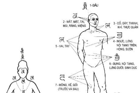 Cách khai mở các huyệt luân xa (Phần 4)